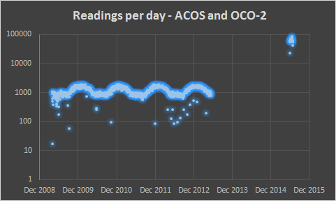 Readings per day - ACOS and OCO-2